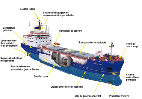 what is anchoring of ships